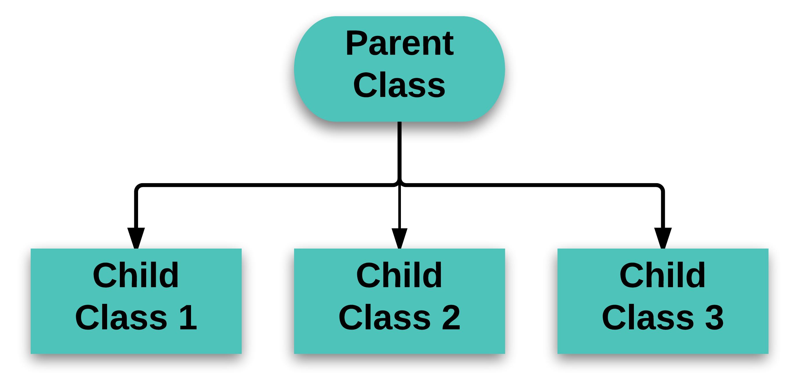 Child java
